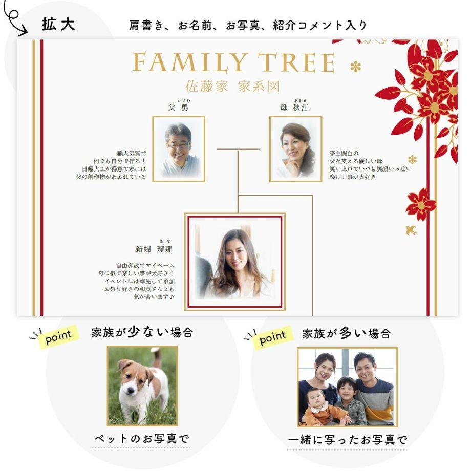 家系図ブックには家族の肩書、お名前、お写真、紹介コメントが入ります
