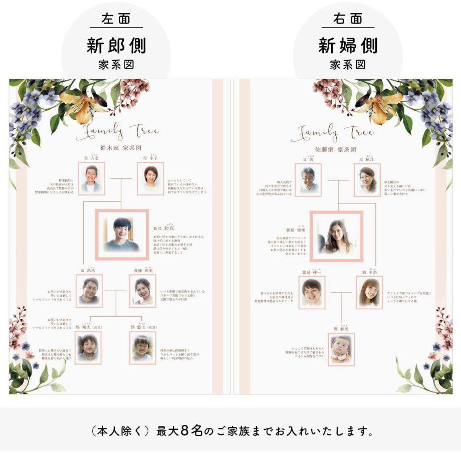 家系図ブックの左面は新郎側、右面は新婦側の家族紹介